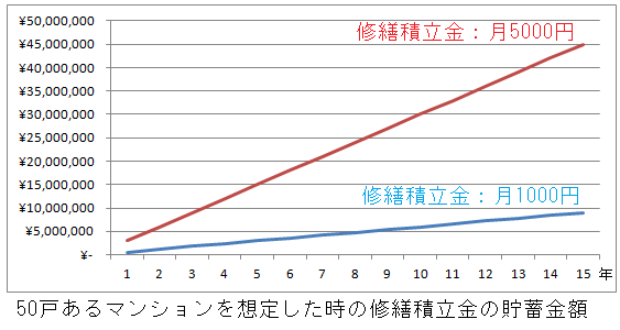 修繕積立金が1000円と5000円の積立金額をグラフで表示