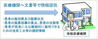 服薬情報等提供料の算定条件