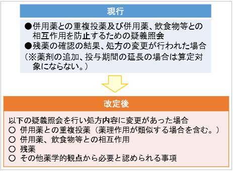 重複投与相互作用防止加の算定要件