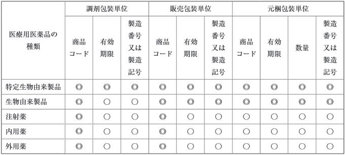 JS1データバー表示の対象表