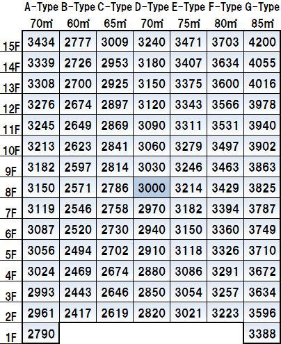 新築分譲マンション価格表
