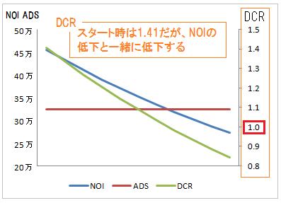 NOI-ADS-DCRの関係を示す図