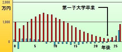 2000万円のマンションを購入した場合の収支グラフ