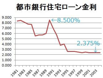 都市銀行の住宅ローン金利を示した線グラフ