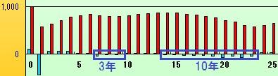 小学校から公立に行った場合の収支のグラフ