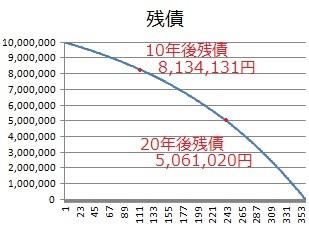1000万円を金利5%・返済期間30年・元利金等払いで支払ったときの残債のグラフ