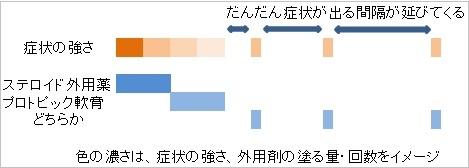 リアクティブ療法をイメージして説明した図