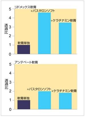 相乗効果のある混合軟膏の処方例(ステロイドと保湿剤の混合)