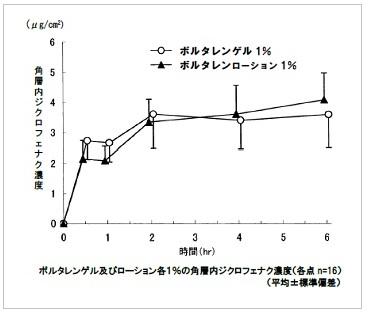 ボルタレンゲルとボルタレンローションの生物学的同等性試験の結果
