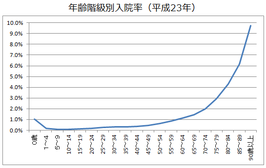 年齢別入院確率の線グラフ(平成23年)