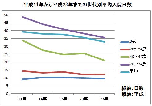 世代別平均入院日数の推移