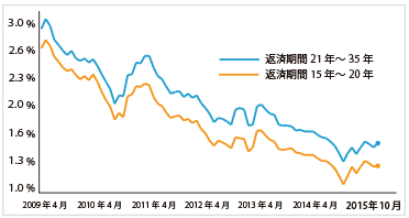 フラット35の最低金利水準推移(2009-2015)を示す折れ線グラフ(縦軸:金利、横軸:西暦)
