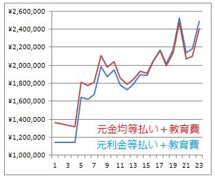 住宅ローン(元金均等、元利均等)と教育費の年間返済額の合計