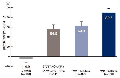 ザガーロがプロペシアより効果があることを示すグラフ