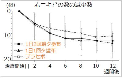 ゼビアックスローションを1日1回、1日2回塗布したときの効果の比較