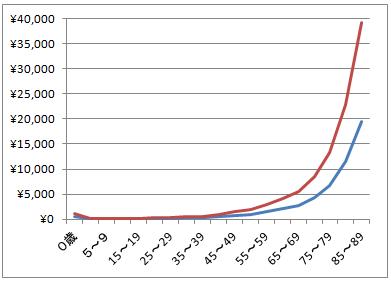 年齢階級別平均入院費用(0歳から89歳)の線グラフ