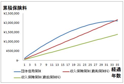 収入保障保険と団体信用保険の比較結果(累積保険料の線グラフ)