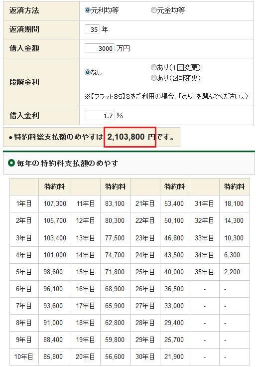 団信の年間保険料と総保険料の計算