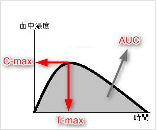 最高血中濃度到達時間(T-max)、最高血中濃度(C-max)、AUC