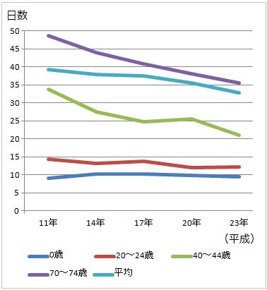 平成11年から平成23年までの年齢階級別平均在院日数(平均入院日数)