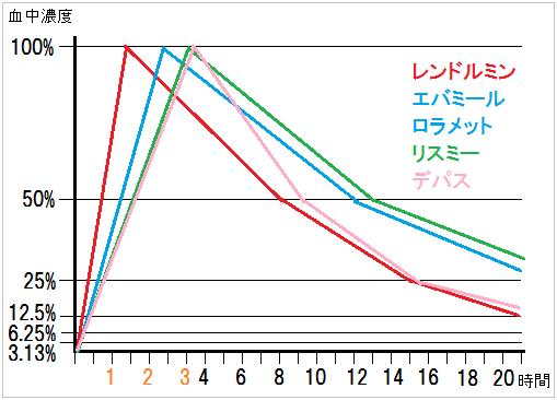 短時間型睡眠薬の有効成分血中濃度推移の線グラフ(縦軸:血中濃度、横軸:経過時間)