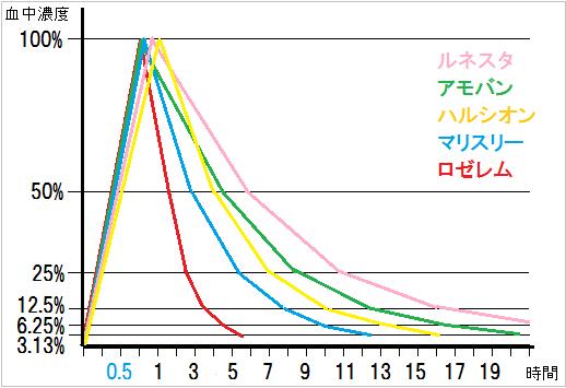 アモバン、ルネスタ、ハルシオン、 ロゼレム、マイスリーが体から消失していく様子を示した線グラフ(縦軸:血中濃度、横軸:時間)