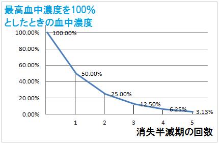 消失半減期と効果持続時間の関係グラフ