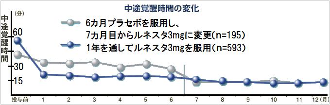ルネスタの1年間の中途覚醒時間の変化の線グラフ