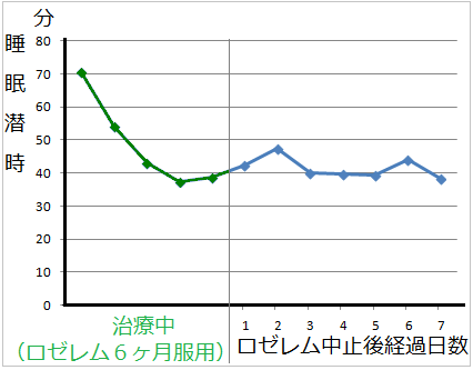ロゼレム服用中止後の睡眠効果(グラフ)