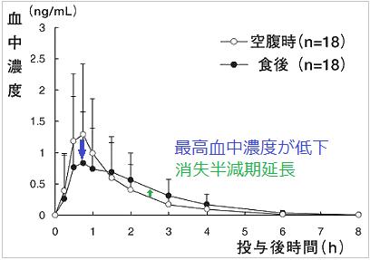 ロゼレムと食事の影響を示グラフ