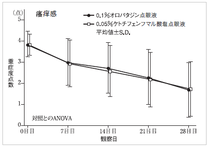 パタノールとザジテンの効果の比較