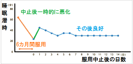 ルネスタ中止後の睡眠潜時の推移(線グラフ)