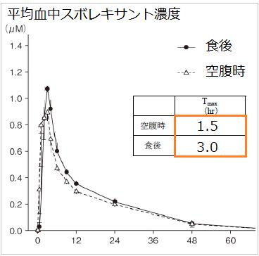 ベルソムラの食事の影響を示す線グラフ