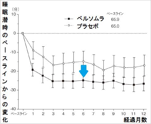 ベルソムラを1年間服用したときの睡眠潜時の推移の折れ線グラフ