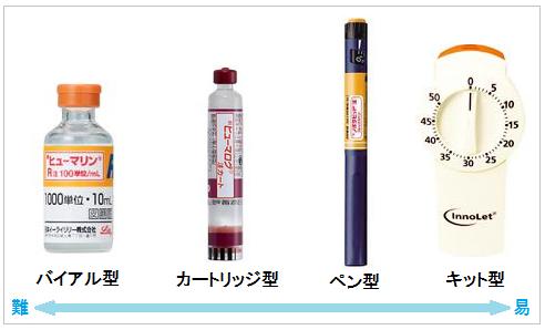 インスリン製剤の型別難易度表と代表的製剤