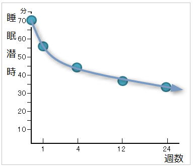ロゼレムを6カ月服用した時の睡眠潜時のグラフ