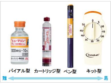 インスリンの難易度と代表的製剤