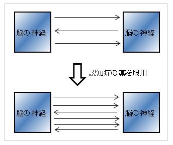 イクセロンパッチとリバスタッチの作用機序