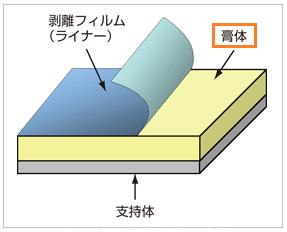 湿布薬の膏体の説明図