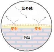 紫外線散乱剤が紫外線をブロックする仕組み