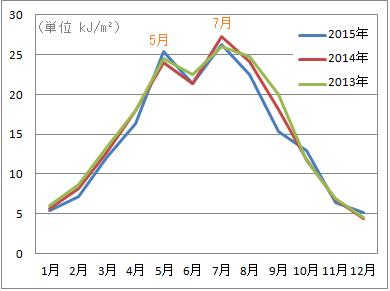 つくば市の紫外線量(UVB)の季節変動