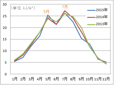 紫外線量(UVB)の季節変動(月別)