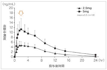 アマージの血中濃度推移(効果発現時間と持続時間)