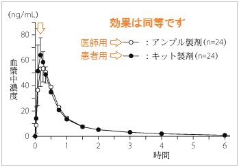 イミグラン注射の血中濃度推移(効果発現時間と持続時間)
