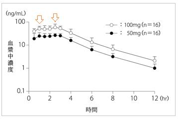 イミグラン錠の血中濃度推移(効果発現時間と持続時間)