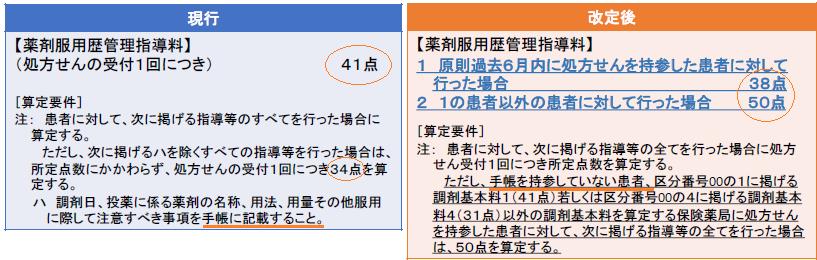薬剤服用歴管理指導料の点数と指導内容