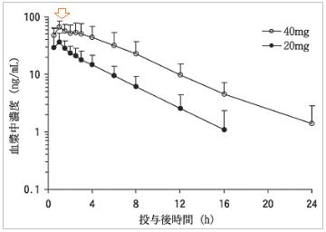 レルパックスの血中濃度推移(効果発現時間と持続時間)
