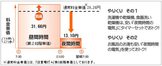 関西電力「時間帯別電灯」の電気料金単価