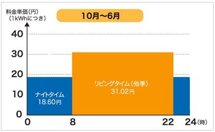 eスマート10の10月~6月の電気料金単価