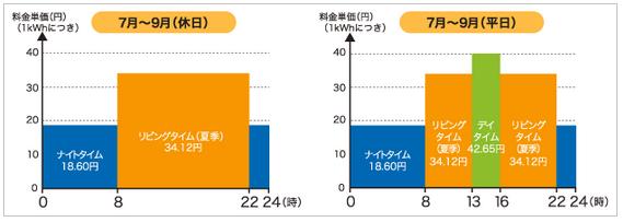 eスマート10の7月~9月の電気料金単価